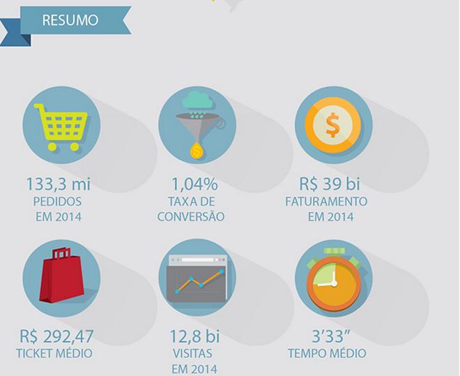 infografico-faturamento-ecommerce-2014-feupo